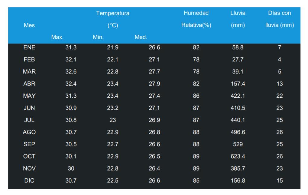 Statistieken Klimaat / Weer Playa Matapalo Costa Rica